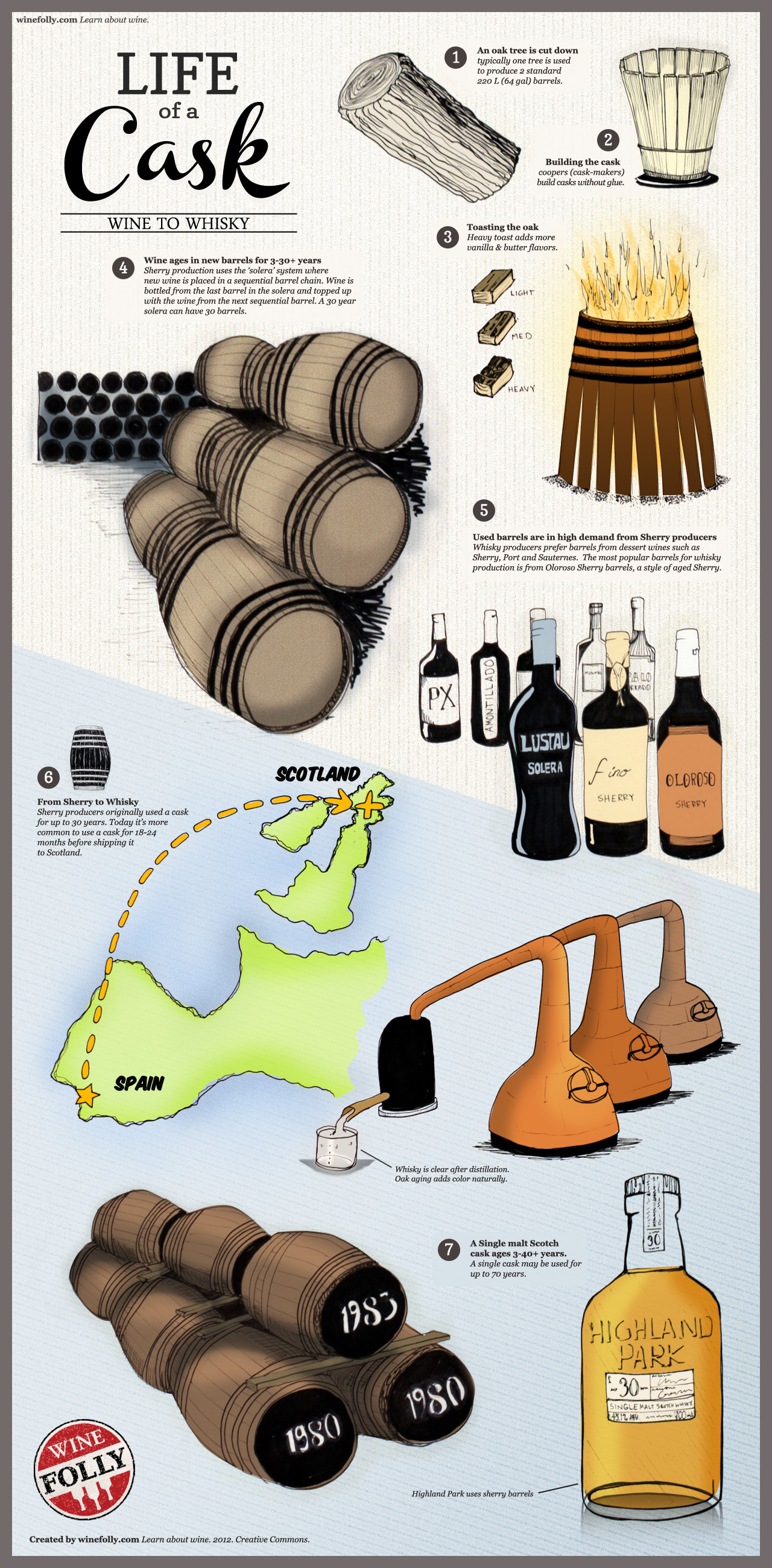 The Life and Times of Whiskey Casks